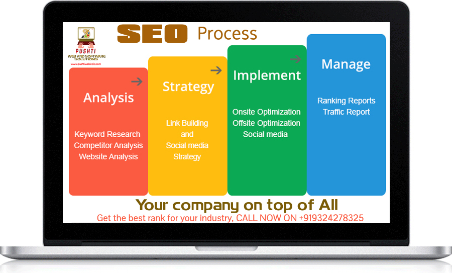 the process of seo, How to do Search Engine Optimization - SEO?
